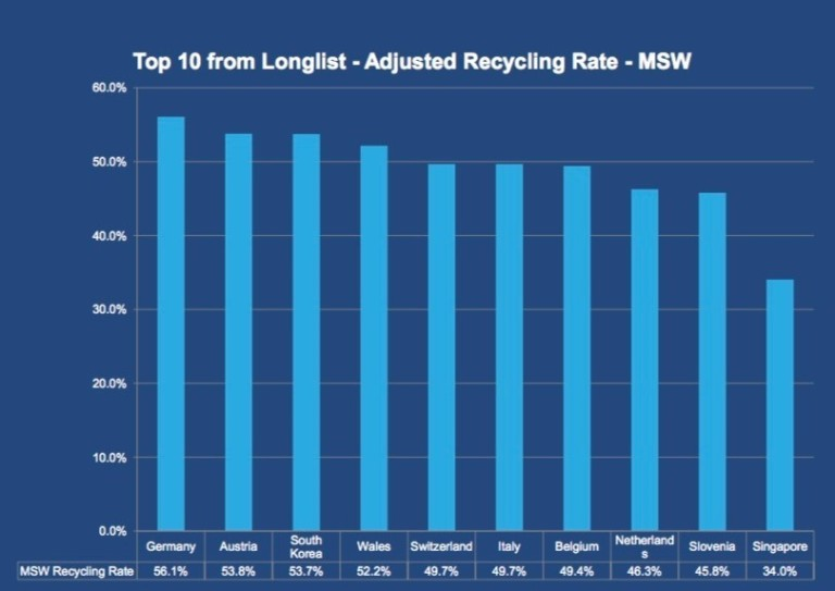 top 10 countries plastic recycling